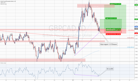 GBPCAD: #GBPCAD: Good Level to Catch Pound Bullish Potential Rallye
