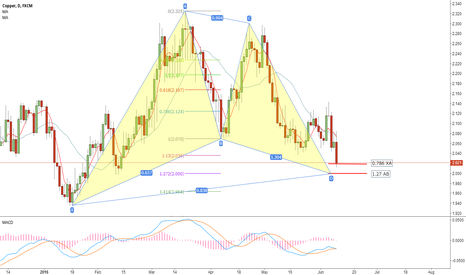 COPPER: Gatterly Pattern on daily chart and Shark on 1H chart
