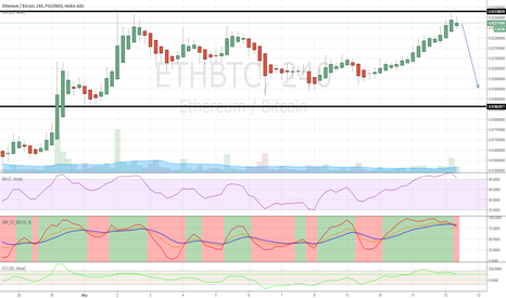 ETHBTC: Pullback at 233?