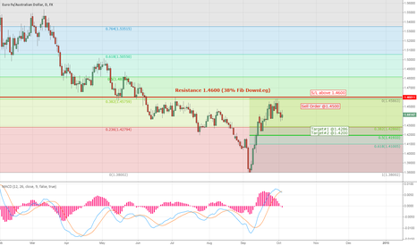 EURAUD: EUR/AUD Simple Short Trade on Daily Timeframe