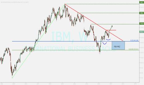 IBM: BUY