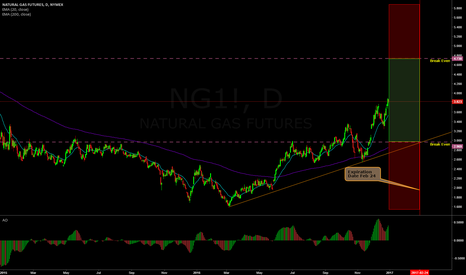 NG1!: Double Ratio on Natural Gas (NGAS)