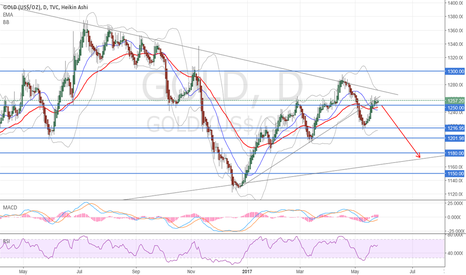 GOLD: Time to go down again