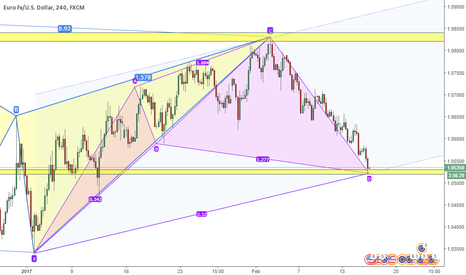 EURUSD: EURUSD pattern di inversione long!