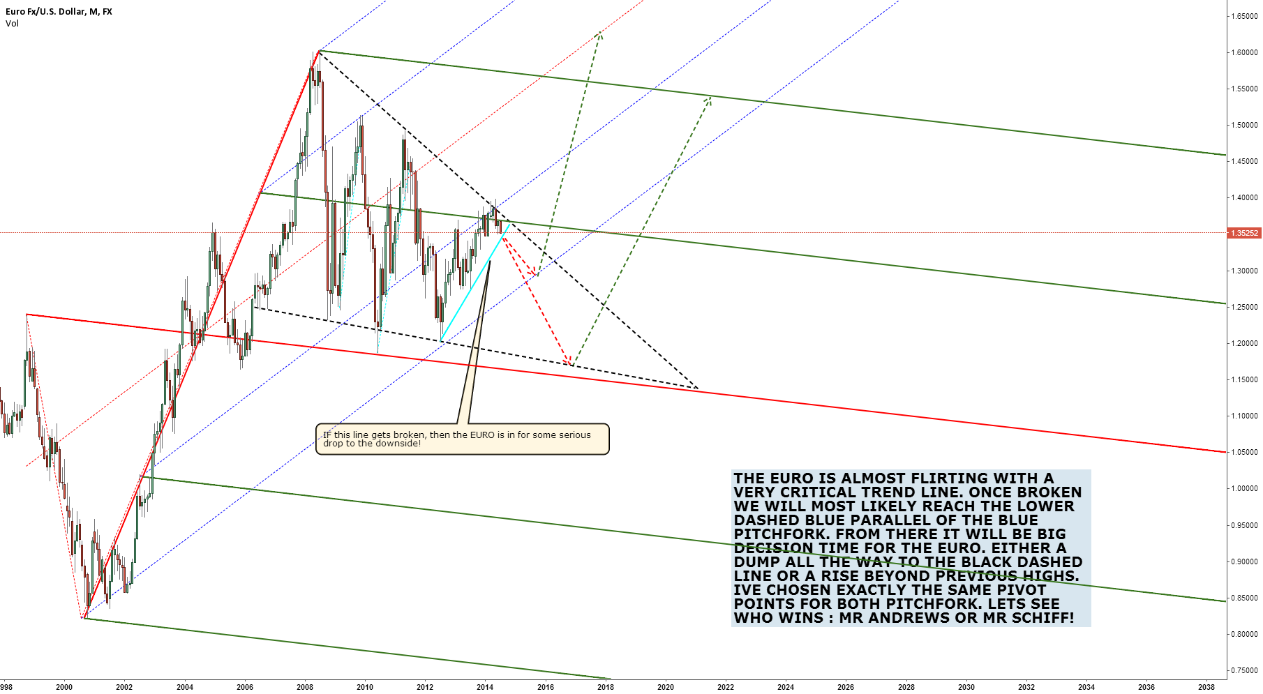 EURUSD, TWO PITCHFORKS TWO POSSIBLE FUTURES