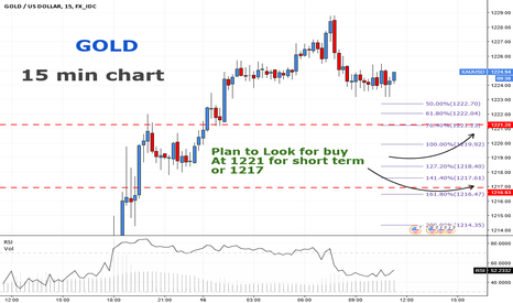 XAUUSD: Gold support 1221 and 1217 protect downaside for next 1230 targt