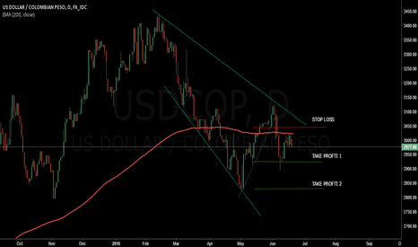 USDCOP: POSSIBLE SELLING