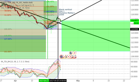 EURJPY: EURJPY Uptrend Start, or retracement for downtrend continuation