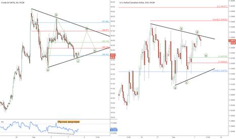USOIL: К вопросу о треугольниках: Нефть и USD/CAD