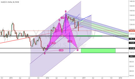 XAUUSD: Two Potential Support For Gold