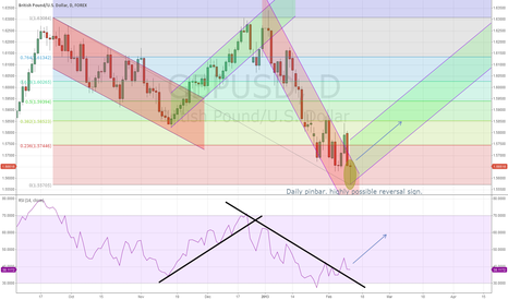 GBPUSD: Highly possible long signal for GBPUSD.