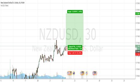 NZDUSD: NZDUSD long - short term