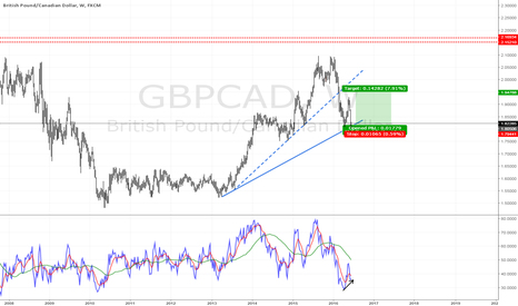 GBPCAD: Low risk entry on the pull back
