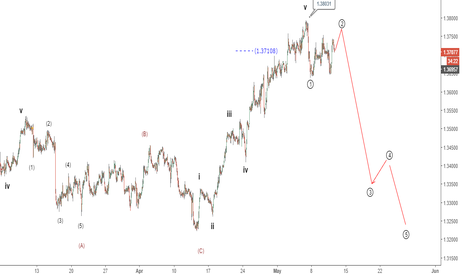USDCAD: USDCAD Elliott wave analysis/setup: mouth watering dip imminent?