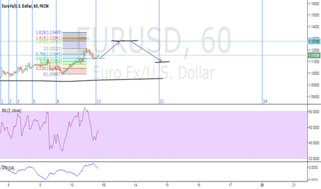 EURUSD: EUR/USD Potential Rally right into a major resistance.
