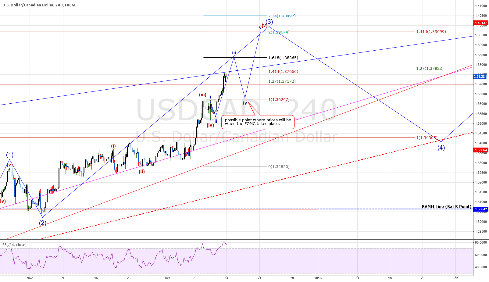 USDCAD: 4HR Chart Showing FOMC move?