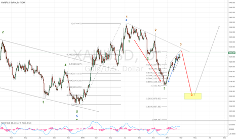 XAUUSD: Wolfe waves in Gold