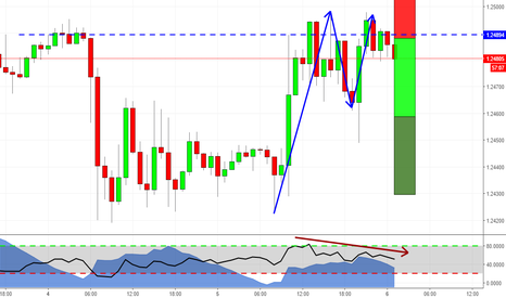 GBPUSD: Double Top on GBPUSD