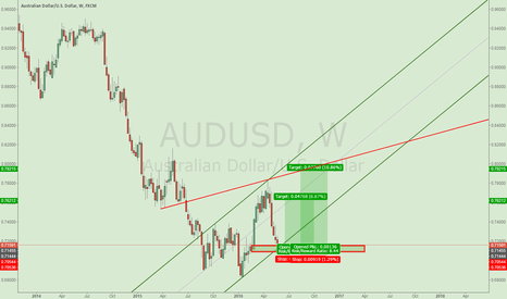 AUDUSD: Long AUDUSD Now