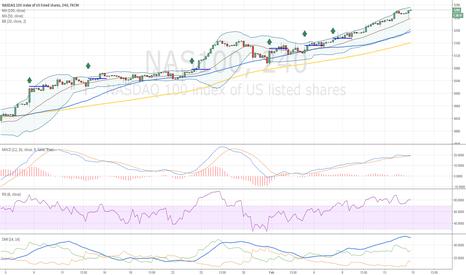 NAS100: NASDAQ Examples of Trades