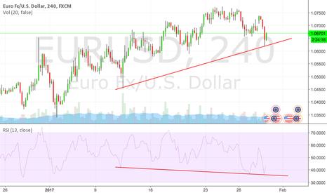EURUSD: EUR/USD Daily and 4-hour chart/s show Hidden Bullish Divergence