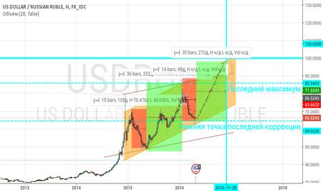 USDRUB: Прогноз по доллару