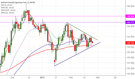 GBPJPY: GBP/JPY forms symmetrical triangle pattern,sell on rallies