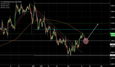 USDCHF: DXY Strenght. USDCHF Breaking and retesting.
