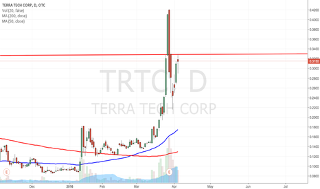 TRTC: $TRTC HEAVY RESISTANCE AT .328 V BEARISH
