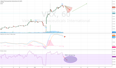 VRX: VRX retracing to $120s level