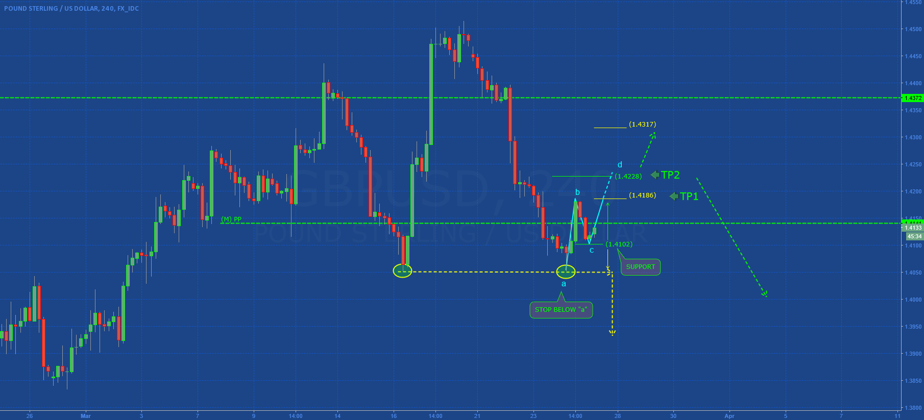 GBPUSD: ..AT THE SUPPORT