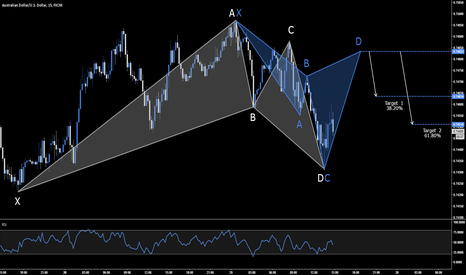 AUDUSD: AUD.USD - BEARISH CYPHER SETUP - .7483