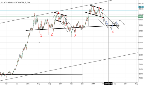 DXY: 04-23 USD Chart (by Got Goldies)