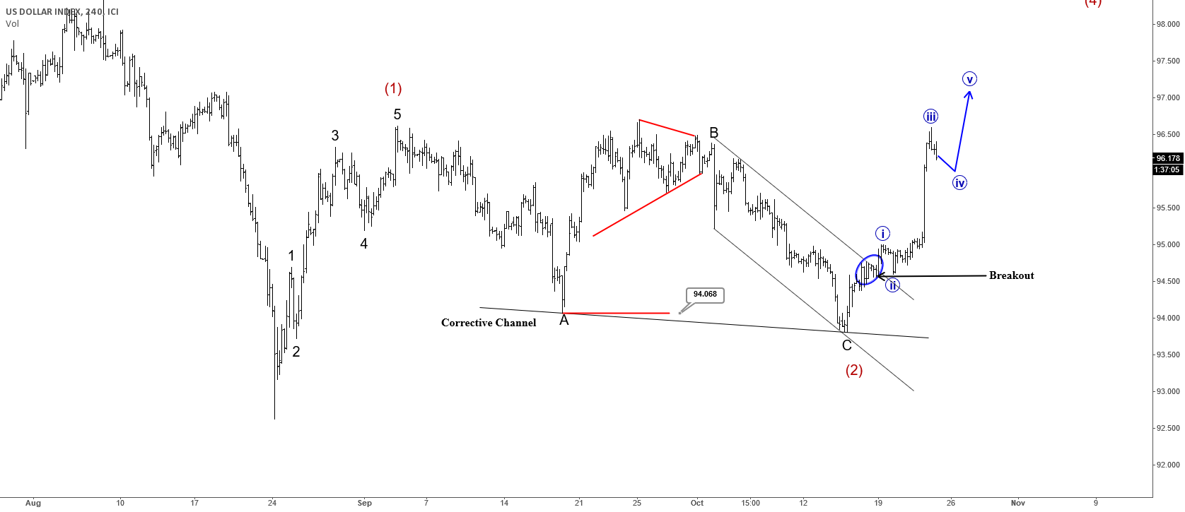 USD Index Could Reach Higher Levels After Temporary Pullback