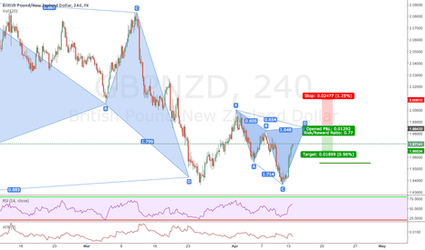 GBPNZD: cypher