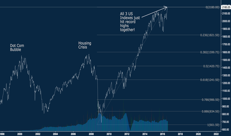 ES1!: S&P 500 - THE HIGHS & LOWS OF THE PAST; WHERE WILL IT FALL NEXT?