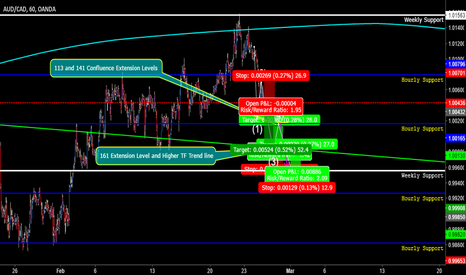 AUDCAD: AUDCAD overall trend is downwards