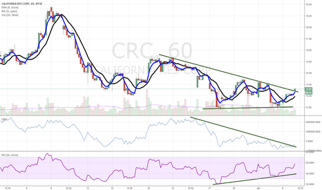 CRC: $CRC Breaking Out