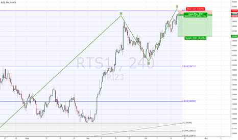 RTS1!: fRTS Short