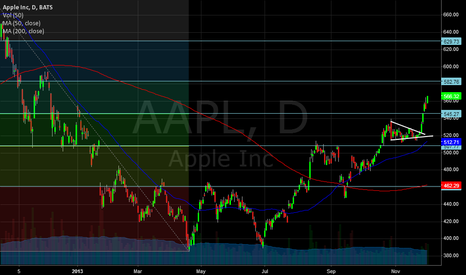 AAPL: Some Technicals on AAPL