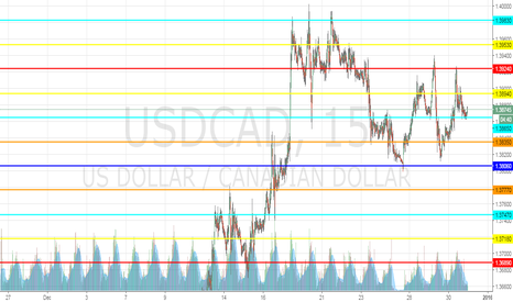 USDCAD: Intersteing Level to watch