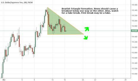 USDJPY: UJ Bearish Triangle formation 4hr chart