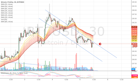 BTCUSD: Playing a down swing here!