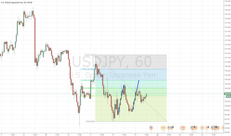USDJPY: USDJPY potential abcd completion