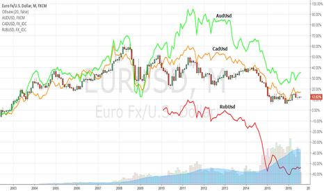 EURUSD: Валюты - Тренды - Месяц - 140816