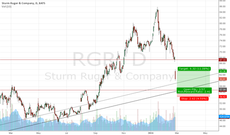 RGR: Sturm, Ruger & Co., Inc. Posible reboucne
