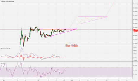 ETHUSD: The year of ascending triangle breakouts!