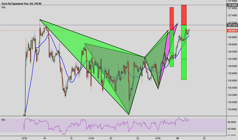 EURJPY: EUR/JPY BEARISH BAT & BUTTERFLY