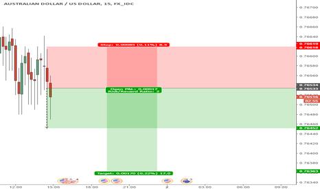 AUDUSD: AUD / USD short Position