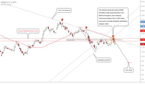 YNDX: #YNDX-Yandex:Bear Momentum At Key Level, High Probability Short!